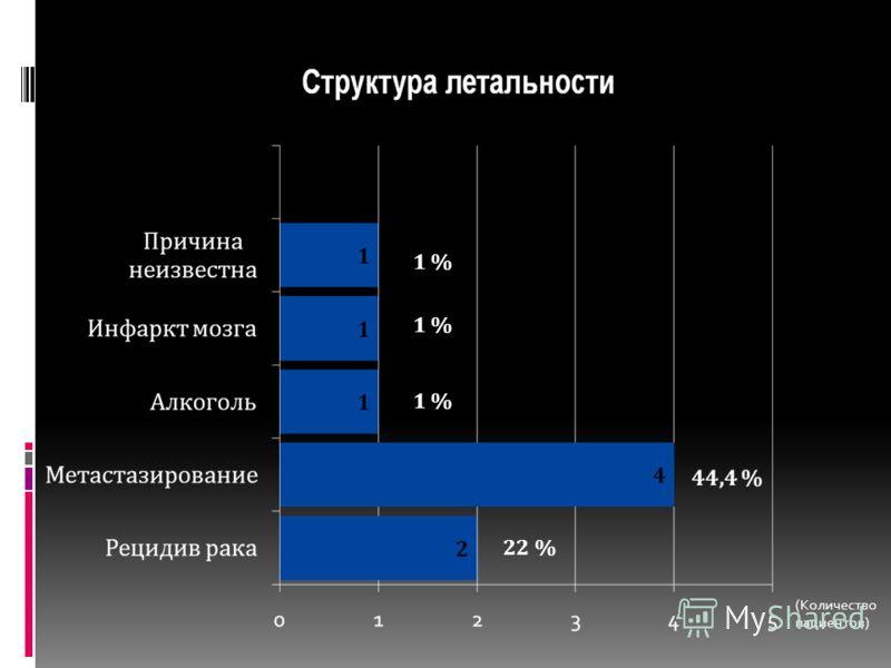 1 % 22 % (Количество пациентов)