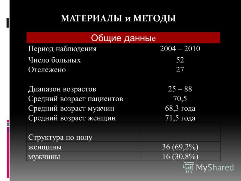 Общие данны е Период наблюдения2004 – 2010 Число больных52 Отслежено27 Диапазон возрастов25 – 88 Средний возраст пациентов70,5 Средний возраст мужчин68,3 года Средний возраст женщин71,5 года Структура по полу женщины36 (69,2%) мужчины16 (30,8%) МАТЕР