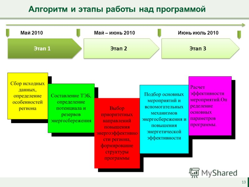 13 Алгоритм и этапы работы над программой Этап 1 Этап 2 Этап 3 Май 2010Май – июнь 2010Июнь июль 2010