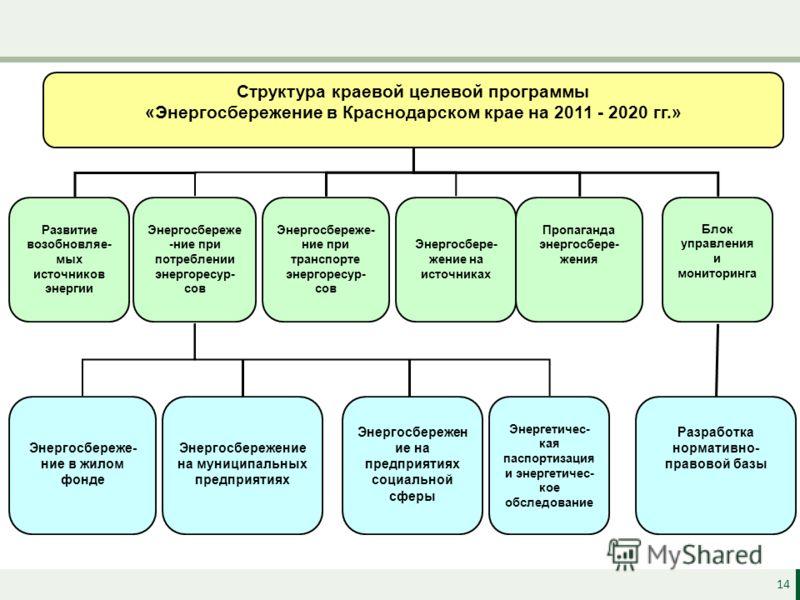 14 Структура краевой целевой программы «Энергосбережение в Краснодарском крае на 2011 - 2020 гг.» Развитие возобновляе- мых источников энергии Энергосбереже -ние при потреблении энергоресур- сов Энергосбереже- ние при транспорте энергоресур- сов Энер