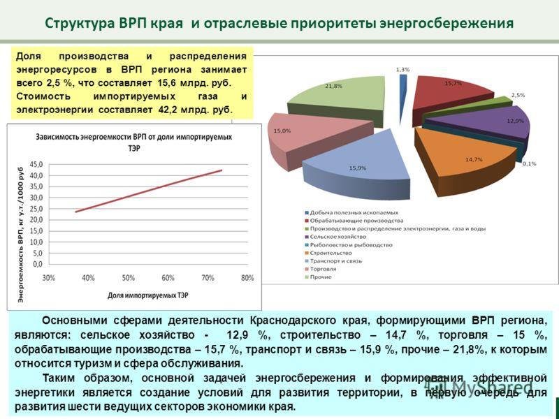 Структура ВРП края и отраслевые приоритеты энергосбережения 15 Основными сферами деятельности Краснодарского края, формирующими ВРП региона, являются: сельское хозяйство - 12,9 %, строительство – 14,7 %, торговля – 15 %, обрабатывающие производства –