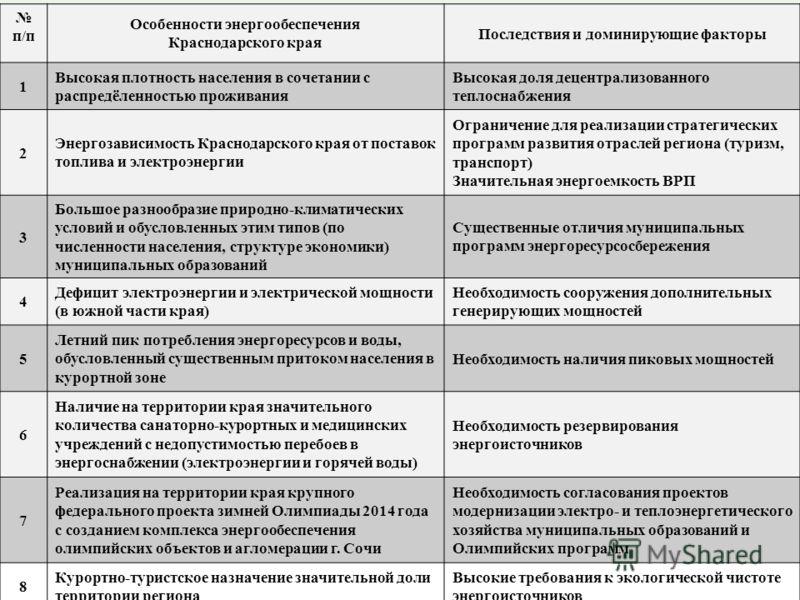 6 п/п Особенности энергообеспечения Краснодарского края Последствия и доминирующие факторы 1 Высокая плотность населения в сочетании с распредёленностью проживания Высокая доля децентрализованного теплоснабжения 2 Энергозависимость Краснодарского кра