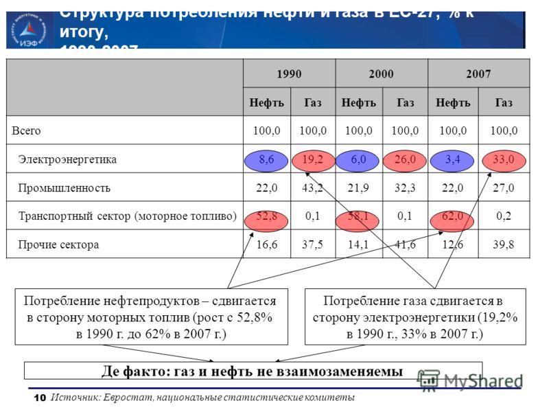 10 Структура потребления нефти и газа в ЕС-27, % к итогу, 1990-2007 Источник: Евростат, национальные статистические комитеты 199020002007 НефтьГазНефтьГазНефтьГаз Всего100,0 Электроэнергетика8,619,26,026,03,433,0 Промышленность22,043,221,932,322,027,