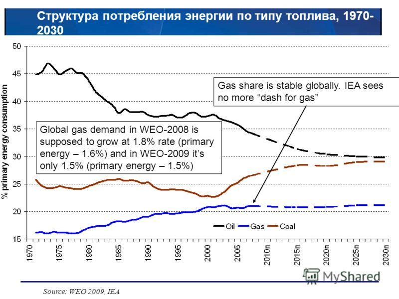 Структура потребления энергии по типу топлива, 1970- 2030 Source: WEO 2009, IEA Gas share is stable globally. IEA sees no more dash for gas Global gas demand in WEO-2008 is supposed to grow at 1.8% rate (primary energy – 1.6%) and in WEO-2009 its onl