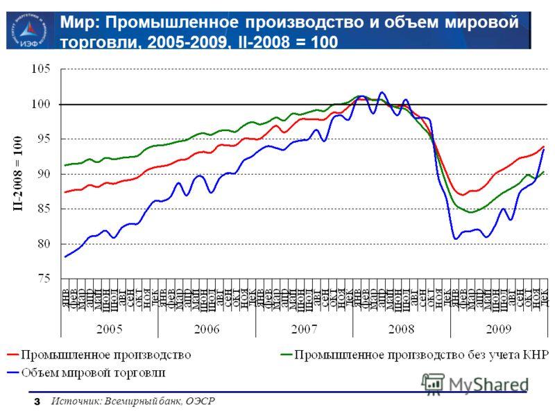 33 Мир: Промышленное производство и объем мировой торговли, 2005-2009, II-2008 = 100 Источник: Всемирный банк, ОЭСР