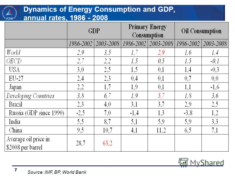 7 Dynamics of Energy Consumption and GDP, annual rates, 1986 - 2008 Source: IMF, BP, World Bank