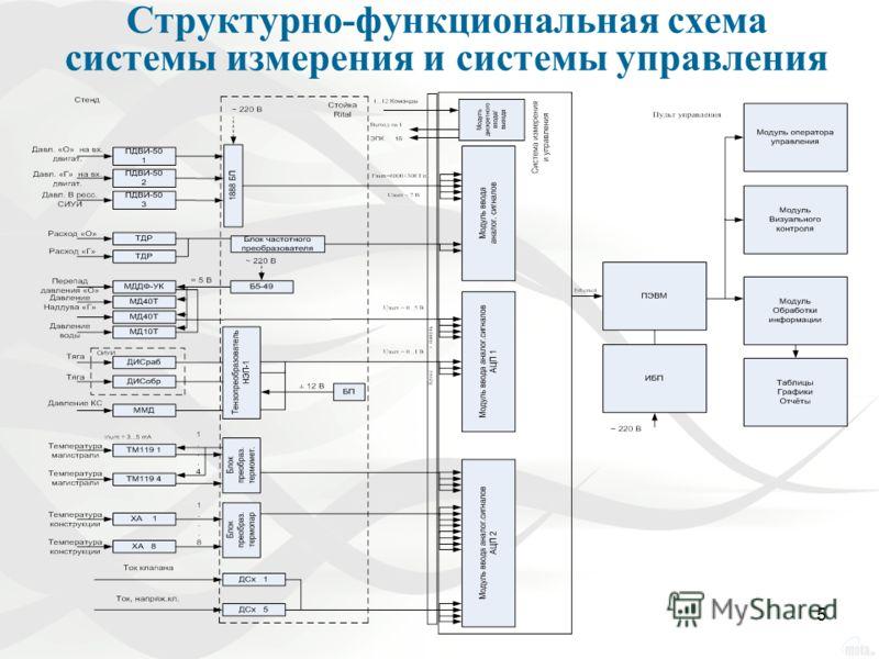 5 Структурно-функциональная схема системы измерения и системы управления