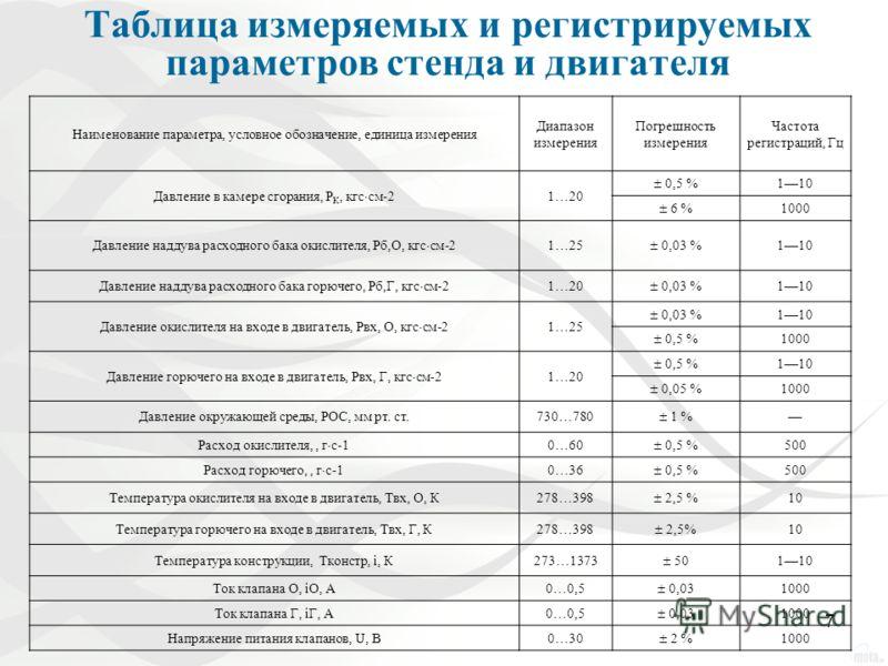 7 Таблица измеряемых и регистрируемых параметров стенда и двигателя Наименование параметра, условное обозначение, единица измерения Диапазон измерения Погрешность измерения Частота регистраций, Гц Давление в камере сгорания, Р К, кгс см-21 20 0,5 % 1