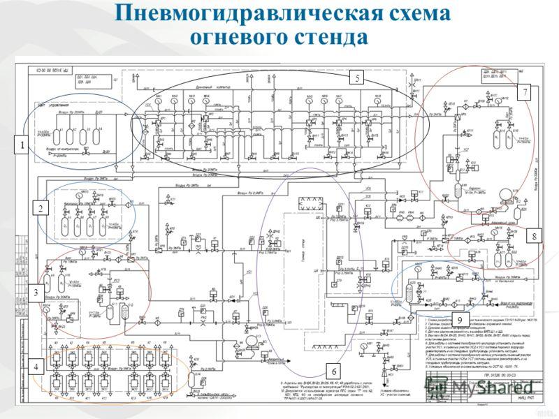 8 1 2 3 5 6 7 8 4 9 Пневмогидравлическая схема огневого стенда