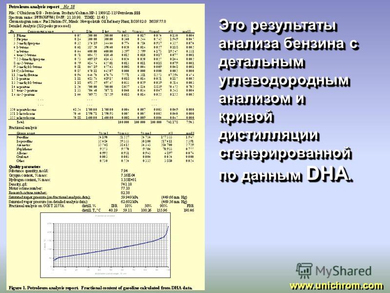 В результате одного хроматографического анализа образца бензина (около 70 мин) возможно определить следующие характеристики: - Детальный углеводородный и фракционный состав (соответствует ASTM D5134, ГОСТ 6994 и ASTM D5580, ГОСТ 8997 и ГОСТ 2070), -