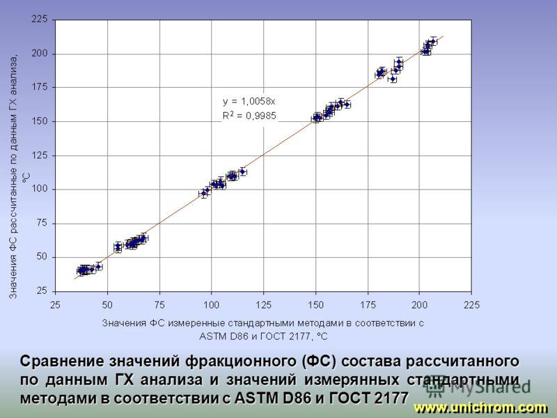 Сравнение значений плотности рассчитанных по данным ГХ анализа и значений полученных стандартными методами в соответствии с ASTM 4052 и ГОСТ 3900 www.unichrom.com