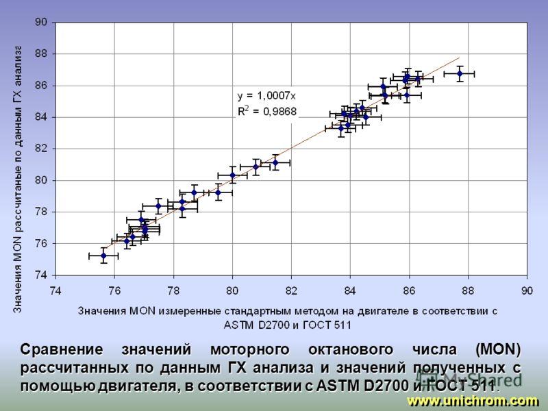 Сравнение значений фракционного (ФС) состава рассчитанного по данным ГХ анализа и значений измерянных стандартными методами в соответствии с ASTM D86 и ГОСТ 2177 www.unichrom.com