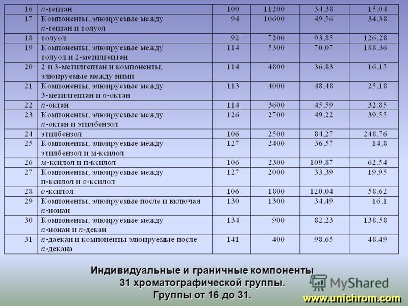 Индивидуальные и граничные компоненты 31 хроматографической группы. Группы от 1 до 15. www.unichrom.com