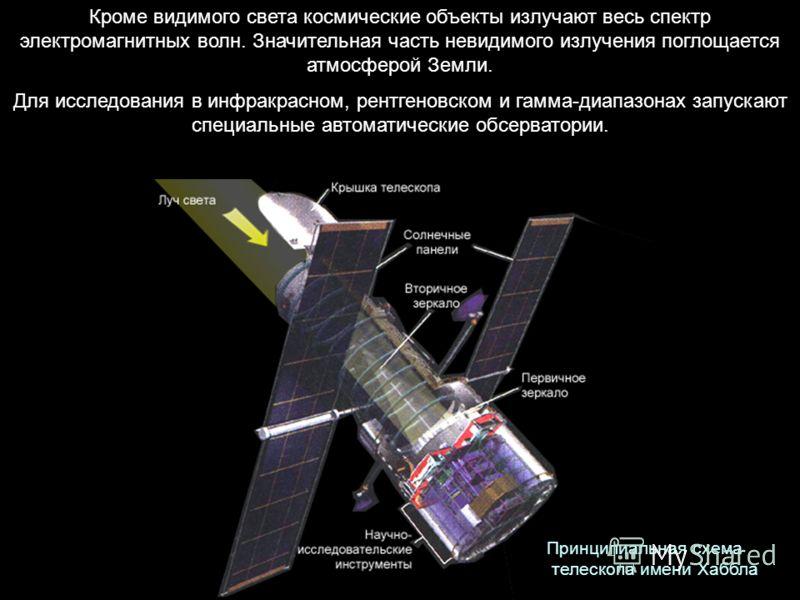 Кроме видимого света космические объекты излучают весь спектр электромагнитных волн. Значительная часть невидимого излучения поглощается атмосферой Земли. Для исследования в инфракрасном, рентгеновском и гамма-диапазонах запускают специальные автомат