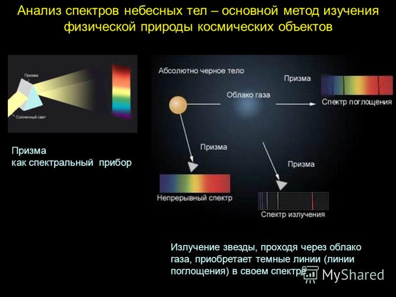 Анализ спектров небесных тел – основной метод изучения физической природы космических объектов Излучение звезды, проходя через облако газа, приобретает темные линии (линии поглощения) в своем спектре Призма как спектральный прибор