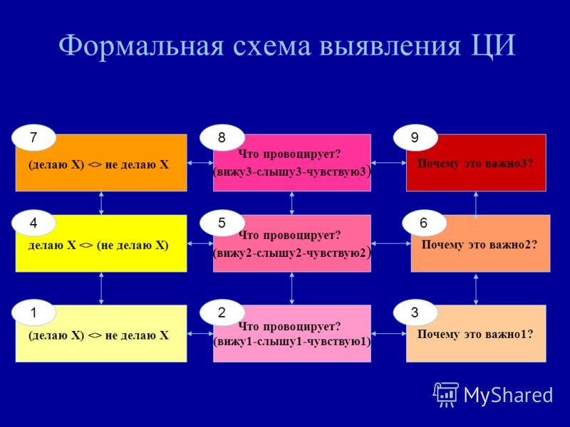 Формальная схема выявления ЦИ (делаю Х)  не делаю Х Что провоцирует? (вижу1-слышу1-чувствую1) Почему это важно1? делаю Х  (не делаю Х) Что провоцирует? (вижу2-слышу2-чувствую2 ) Почему это важно2? (делаю Х)  не делаю Х Что провоцирует? (вижу3-слышу3-