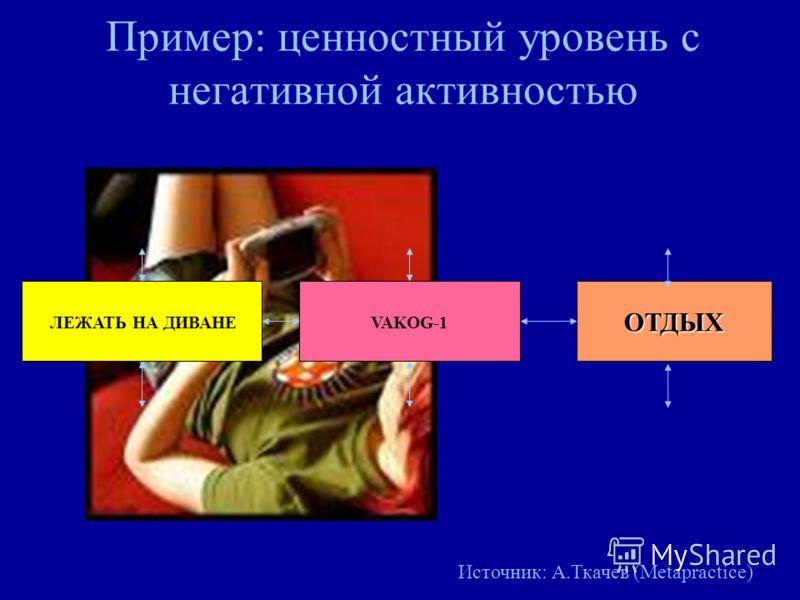 Пример: ценностный уровень с негативной активностью ЛЕЖАТЬ НА ДИВАНЕVAKOG-1ОТДЫХ Источник: А.Ткачев (Metapractice)