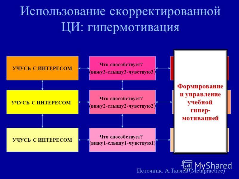 Использование скорректированной ЦИ: гипермотивация УЧУСЬ С ИНТЕРЕСОМ Что способствует? (вижу1-слышу1-чувствую1) Почему это важно1? УЧУСЬ С ИНТЕРЕСОМ Что способствует? (вижу2-слышу2-чувствую2 ) Почему это важно2? УЧУСЬ С ИНТЕРЕСОМ Что способствует? (в