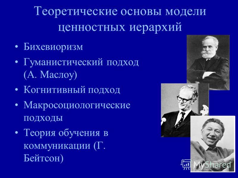 Теоретические основы модели ценностных иерархий Бихевиоризм Гуманистический подход (А. Маслоу) Когнитивный подход Макросоциологические подходы Теория обучения в коммуникации (Г. Бейтсон)