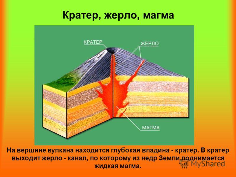 Кратер, жерло, магма На вершине вулкана находится глубокая впадина - кратер. В кратер выходит жерло - канал, по которому из недр Земли поднимается жидкая магма.
