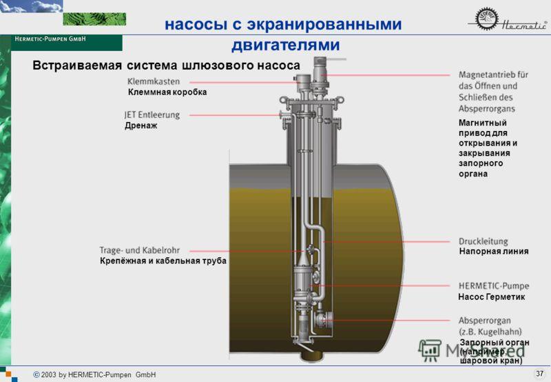 37 2003 by HERMETIC-Pumpen GmbH Встраиваемая система шлюзового насоса насосы с экранированными двигателями Клеммная коробка Дренаж Магнитный привод для открывания и закрывания запорного органа Напорная линия Насос Герметик Запорный орган (например, ш