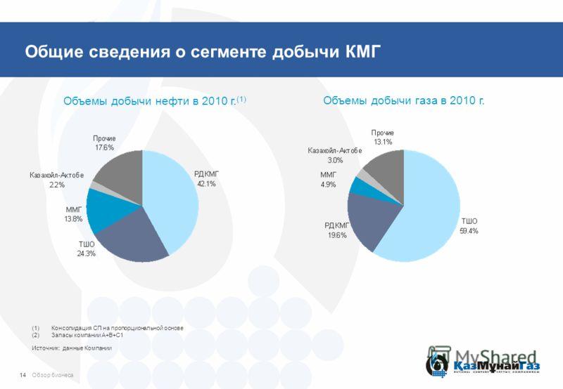 Общие сведения о сегменте добычи КМГ Объемы добычи нефти в 2010 г. (1) Объемы добычи газа в 2010 г. (1)Консолидация СП на пропорциональной основе (2)Запасы компании A+B+C1 Источник: данные Компании 14Обзор бизнеса