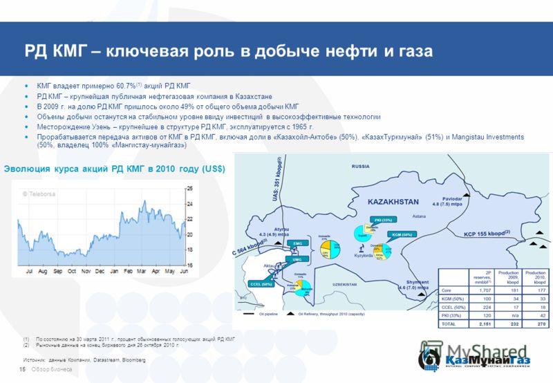 РД КМГ – ключевая роль в добыче нефти и газа КМГ владеет примерно 60.7% (1) акций РД КМГ РД КМГ – крупнейшая публичная нефтегазовая компания в Казахстане В 2009 г. на долю РД КМГ пришлось около 49% от общего объема добычи КМГ Объемы добычи останутся