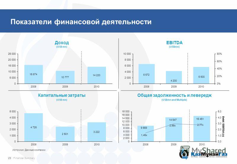 Показатели финансовой деятельности Доход (US$ mn) EBITDA (US$mn) Капитальные затраты (US$ mn) Общая задолженность и левередж (US$mn and Multiple) Источник: Данные компании 23Financial Summary
