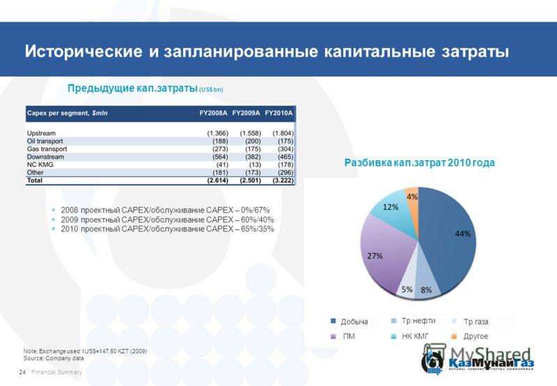Исторические и запланированные капитальные затраты Предыдущие кап.затраты (US$ bn) Financial Summary 2008 проектный CAPEX/обслуживание CAPEX – 0%/67% 2009 проектный CAPEX/обслуживание CAPEX – 60%/40% 2010 проектный CAPEX/обслуживание CAPEX – 65%/35%