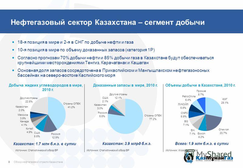Нефтегазовый сектор Казахстана – сегмент добычи 18-я позиция в мире и 2-я в СНГ по добыче нефти и газа 10-я позиция в мире по объему доказанных запасов (категория 1P) Согласно прогнозам 70% добычи нефти и 85% добычи газа в Казахстане будут обеспечива