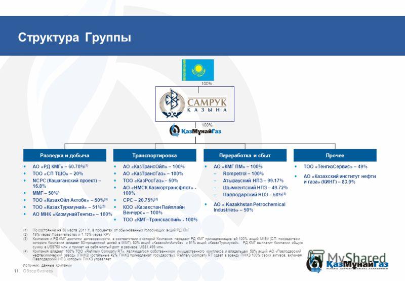 Структура Группы Разведка и добычаТранспортировкаПереработка и сбытПрочее АО «РД КМГ» – 60.70% (1) ТОО «СП ТШО» – 20% NCPC (Кашаганский проект) – 16.8% ММГ – 50% 3 ТОО «КазахОйл Актобе» – 50% (3) ТОО «КазахТуркмунай» – 51% (3) АО МНК «КазмунайТенгиз»