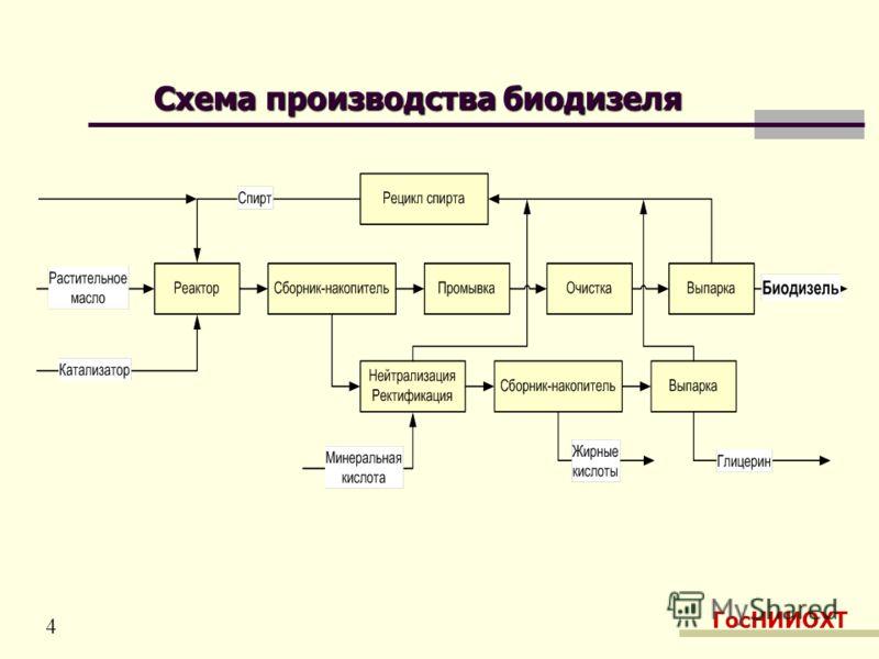 Схема производства биодизеля ГосНИИОХТ 4