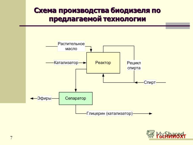 Схема производства биодизеля по предлагаемой технологии ГосНИИОХТ 7