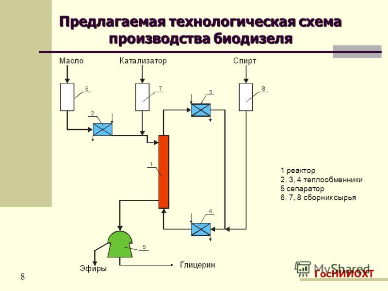 Предлагаемая технологическая схема производства биодизеля ГосНИИОХТ 8 1 реактор 2, 3, 4 теплообменники 5 сепаратор 6, 7, 8 сборник сырья