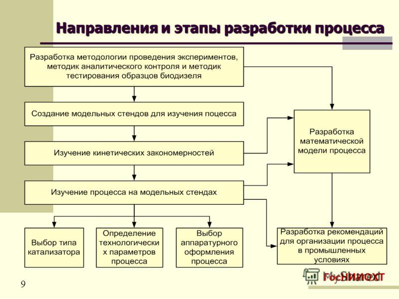 GosNIIOKhT Направления и этапы разработки процесса 9 ГосНИИОХТ