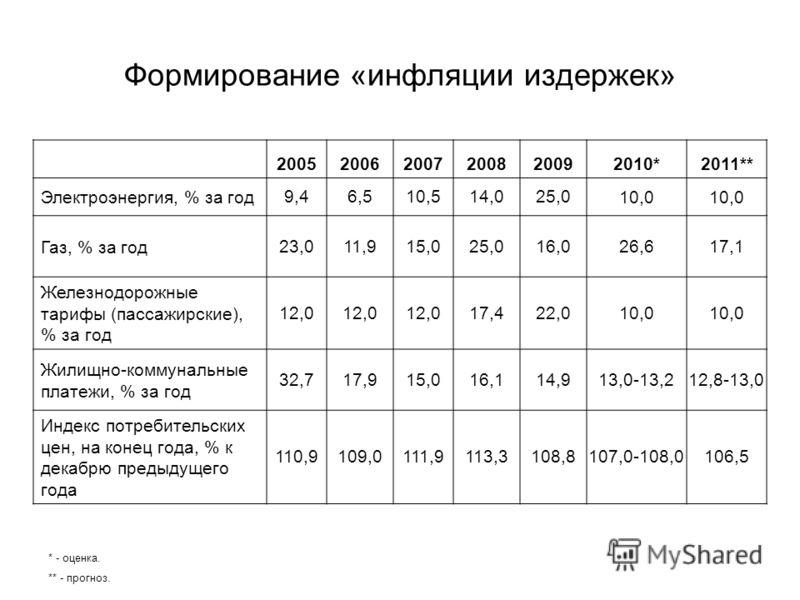 Формирование «инфляции издержек» 200520062007200820092010*2011** Электроэнергия, % за год9,46,510,514,025,010,0 Газ, % за год23,011,915,025,016,026,617,1 Железнодорожные тарифы (пассажирские), % за год 12,0 17,422,010,0 Жилищно-коммунальные платежи,