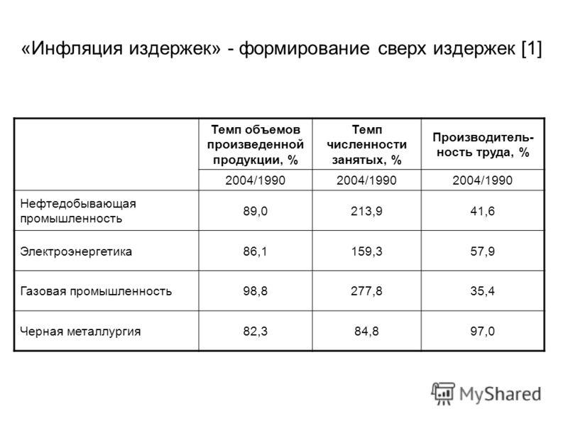 «Инфляция издержек» - формирование сверх издержек [1] Темп объемов произведенной продукции, % Темп численности занятых, % Производитель- ность труда, % 2004/1990 Нефтедобывающая промышленность 89,0213,941,6 Электроэнергетика86,1159,357,9 Газовая пром