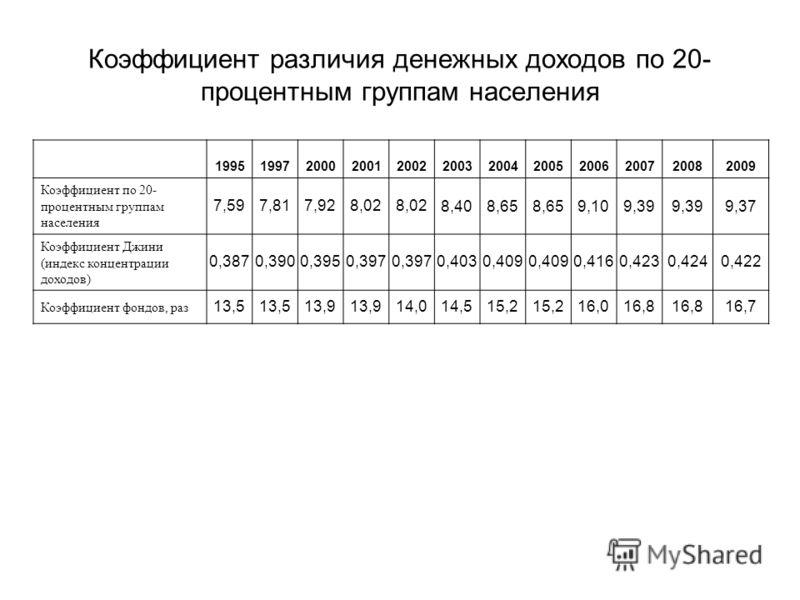 Коэффициент различия денежных доходов по 20- процентным группам населения 199519972000200120022003200420052006200720082009 Коэффициент по 20- процентным группам населения 7,597,817,928,02 8,408,65 9,109,39 9,37 Коэффициент Джини (индекс концентрации