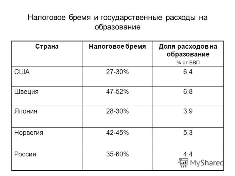 Налоговое бремя и государственные расходы на образование СтранаНалоговое бремяДоля расходов на образование % от ВВП США27-30%6,4 Швеция47-52%6,8 Япония28-30%3,9 Норвегия42-45%5,3 Россия35-60%4,4