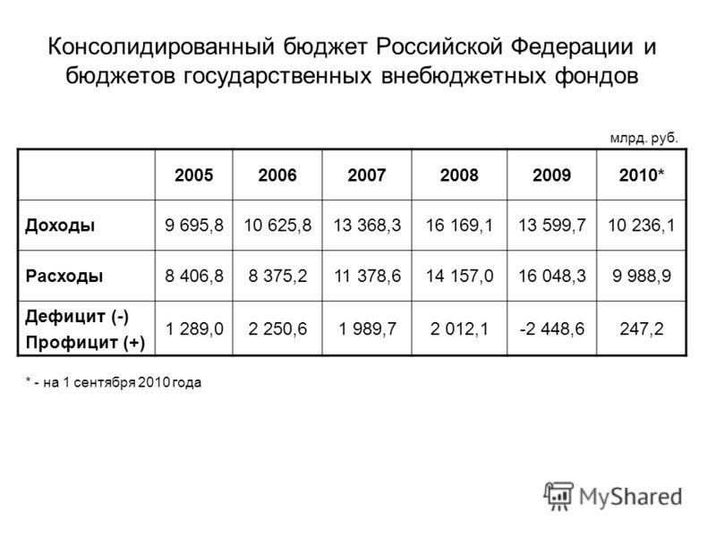 Консолидированный бюджет Российской Федерации и бюджетов государственных внебюджетных фондов 200520062007200820092010* Доходы9 695,810 625,813 368,316 169,113 599,710 236,1 Расходы8 406,88 375,211 378,614 157,016 048,39 988,9 Дефицит (-) Профицит (+)