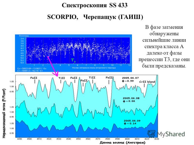 Спектроскопия SS 433 SCORPIO, Черепащук (ГАИШ) В фазе затмения обнаружены сильнейшие линии спектра класса А далеко от фазы прецессии Т3, где они были предсказаны.