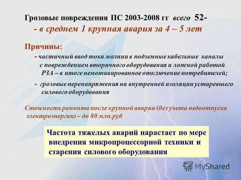 Грозовые повреждения ПС 2003-2008 гг всего 52- - в среднем 1 крупная авария за 4 – 5 лет Причины: - частичный ввод тока молнии в подземные кабельные каналы с повреждением вторичного оборудования и ложной работой РЗА – в итоге немотивированное отключе