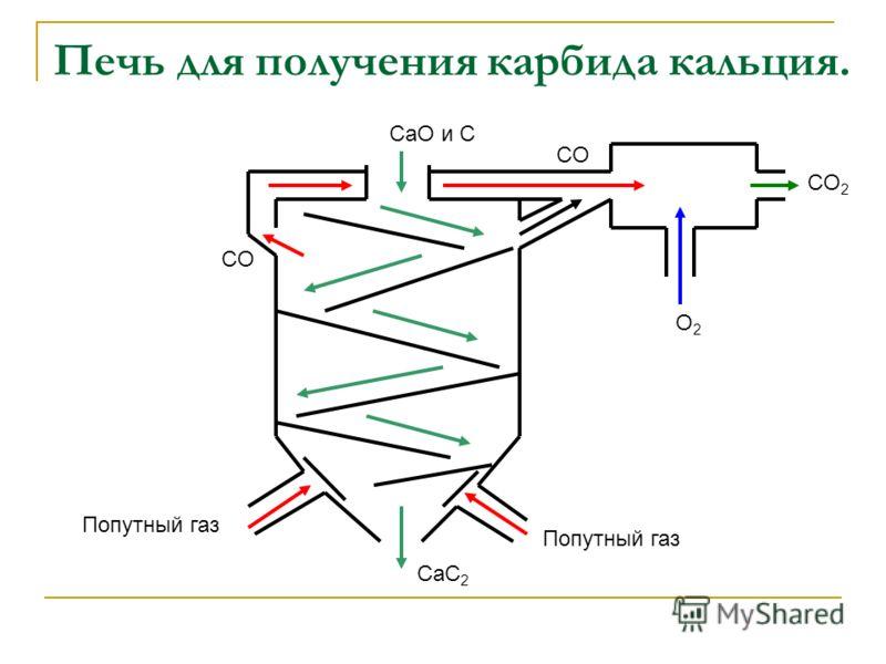 Печь для получения карбида кальция. CaO и С Попутный газ CO O2O2 CO 2 CаС 2