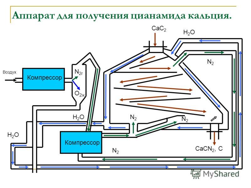 Аппарат для получения цианамида кальция. Компрессор Воздух N2гN2г O2жO2ж N2N2 N2N2 N2N2 N2N2 СаС 2 СаСN 2, С H2OH2O H2OH2O H2OH2O