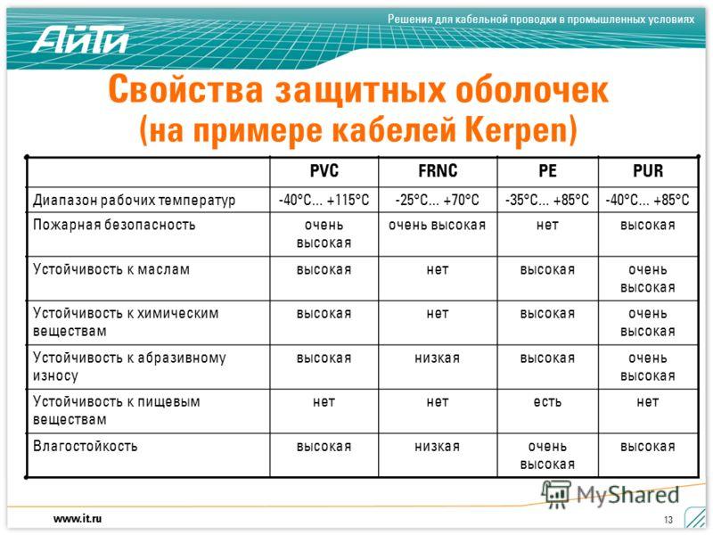 www.it.ru Решения для кабельной проводки в промышленных условиях 13 Свойства защитных оболочек (на примере кабелей Kerpen) PVCFRNCPEPUR Диапазон рабочих температур-40°C... +115°C-25°C... +70°C-35°C... +85°C-40°C... +85°C Пожарная безопасностьочень вы