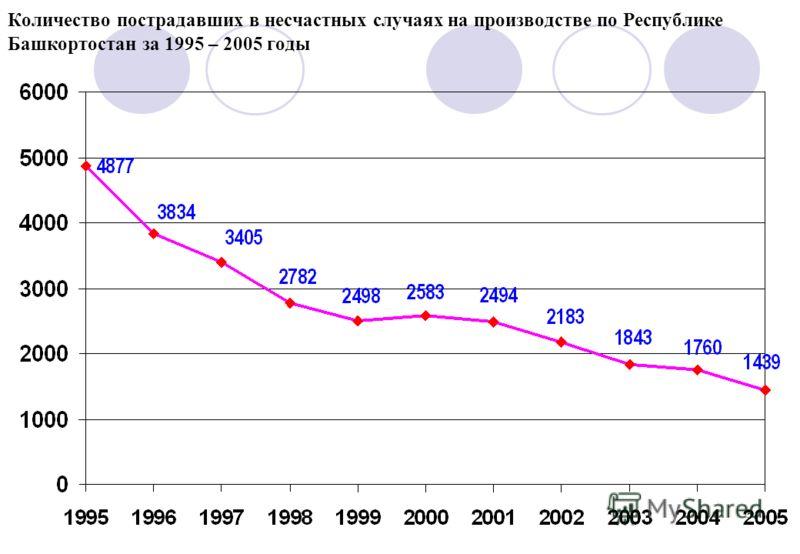5 Количество пострадавших в несчастных случаях на производстве по Республике Башкортостан за 1995 – 2005 годы