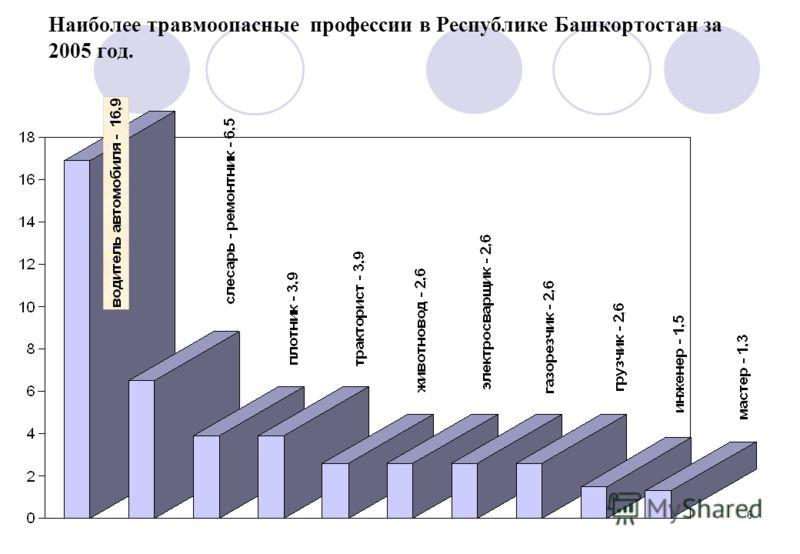6 Наиболее травмоопасные профессии в Республике Башкортостан за 2005 год.