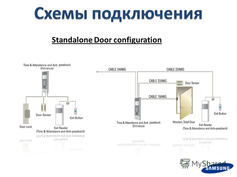 Standalone Door configuration