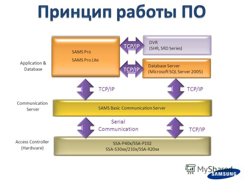 SAMS Pro SAMS Pro Lite Application & Database Access Controller (Hardware) SAMS Basic Communication Server SSA-P40x/SSA-P102 SSA-S30xx/210x/SSA-R20xx Communication Server Database Server (Microsoft SQL Server 2005) Serial Communication TCP/IP TCP/IP