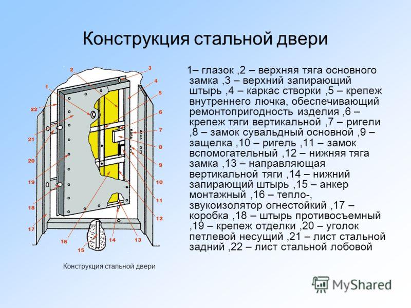 Конструкция стальной двери 1– глазок,2 – верхняя тяга основного замка,3 – верхний запирающий штырь,4 – каркас створки,5 – крепеж внутреннего лючка, обеспечивающий ремонтопригодность изделия,6 – крепеж тяги вертикальной,7 – ригели,8 – замок сувальдный